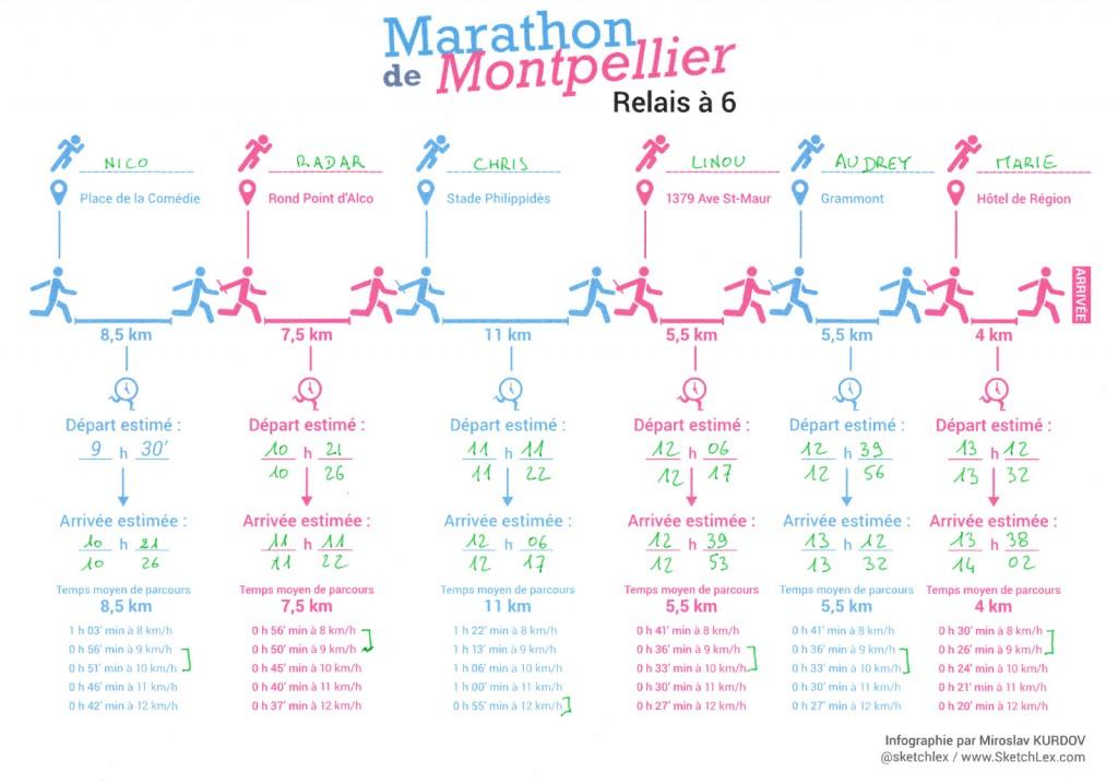 Marathon de Montpellier - Estimatif temps RABBITS